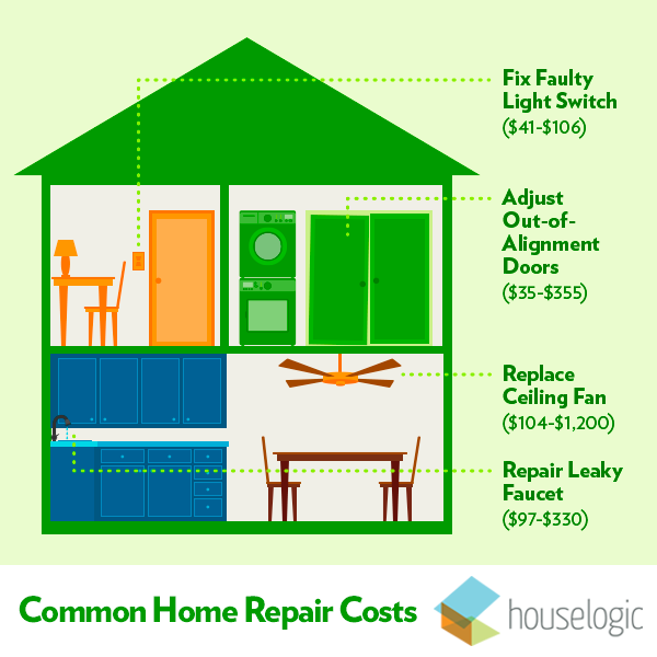 basic home repair costs