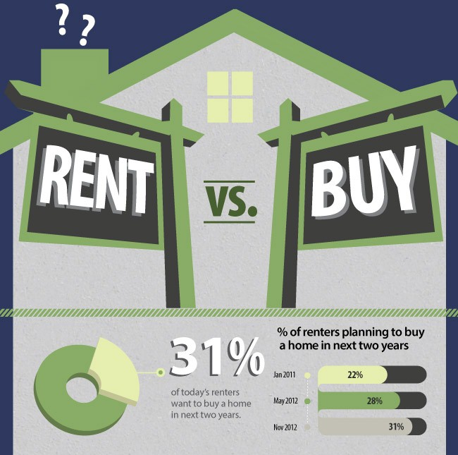 rent-vs-buy-home-infographic1